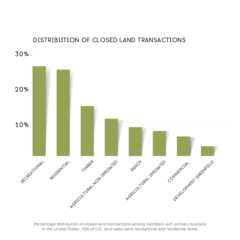 Closed land transactions, chart